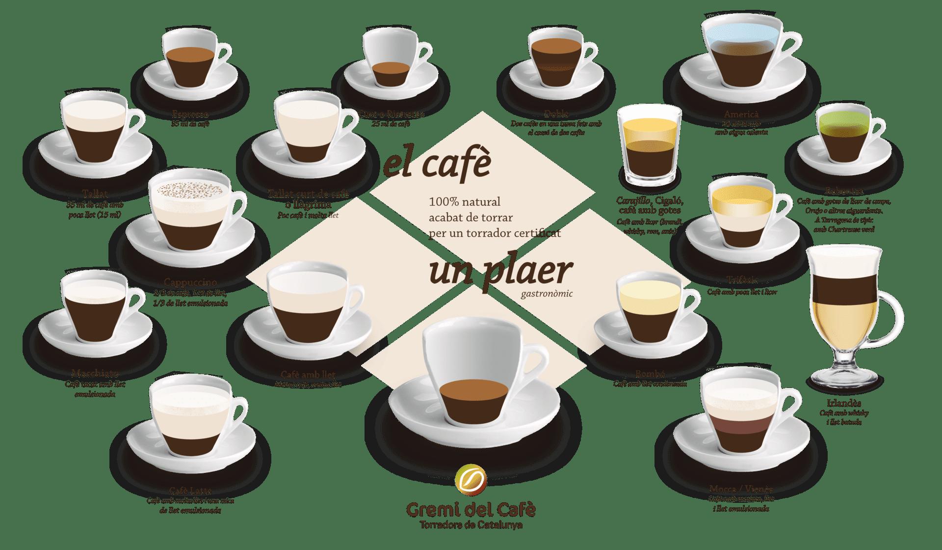 Cartell recopilatori dels cafès més populars a Catalunya