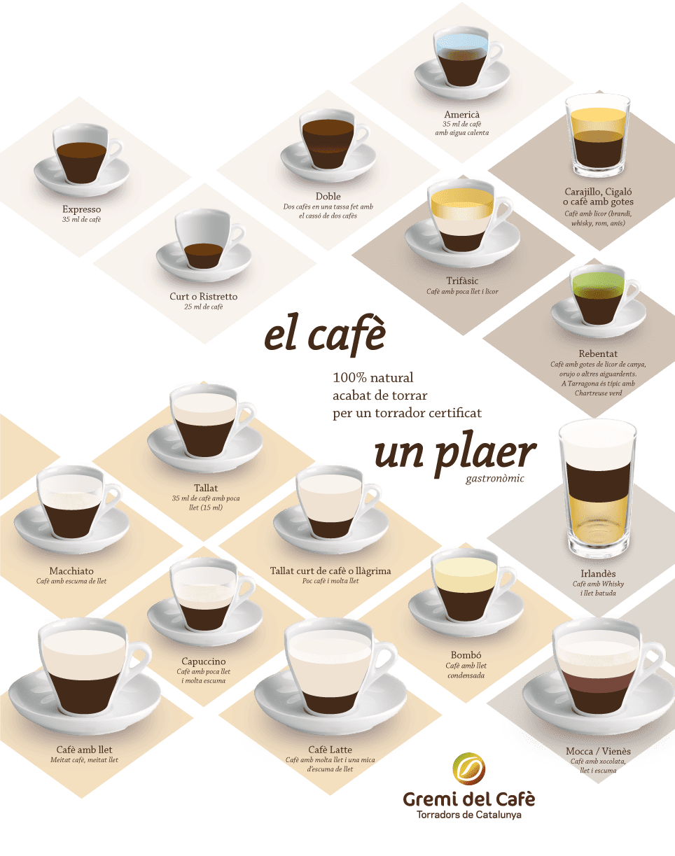Cartell vertical, resum dels cafès més populars de Catalunya
