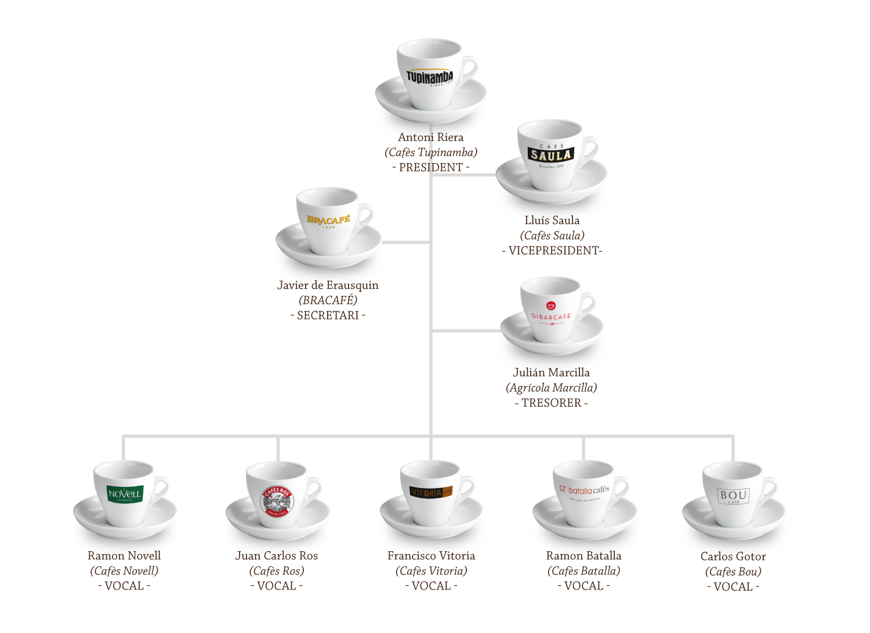 Inffografia junta del Gremi del Cafè, Torradors de Catalunya